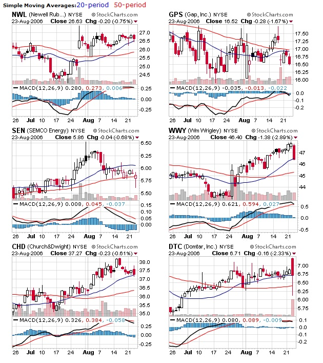 Charts for today's watchlist